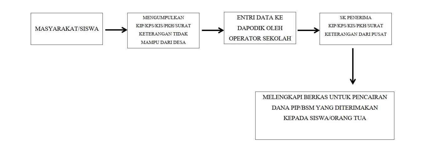 BAGAN ALUR PELAYANAN KIP/KPS/KIS/PKH UPTD SMP NEGERI 1 PLEMAHAN